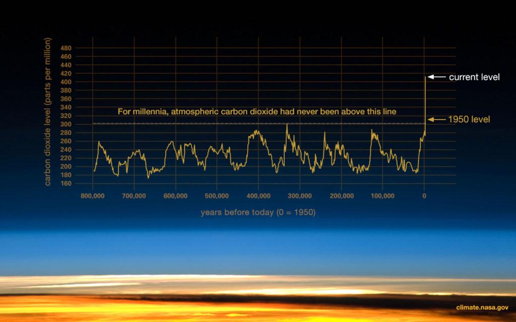Global warming graph